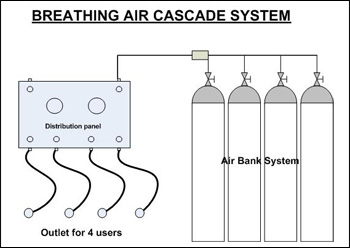 Breathing Air Cascade System